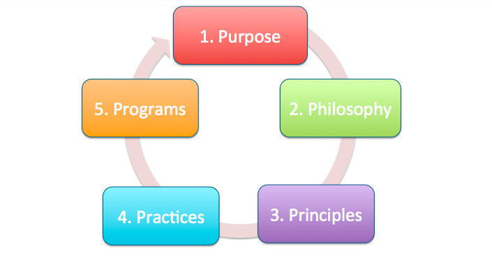 Recognition Development Cycle